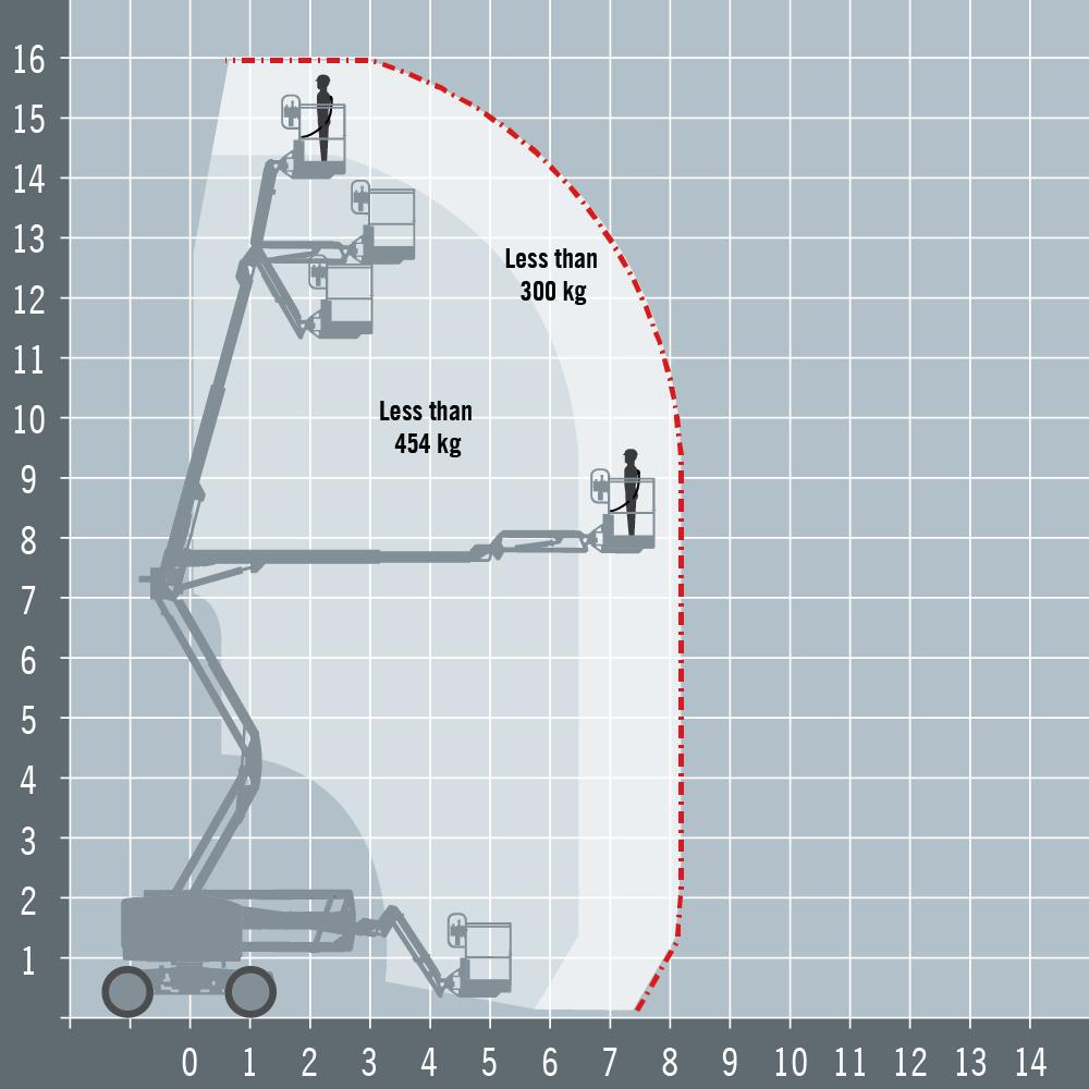 Genie Z45+ diagram