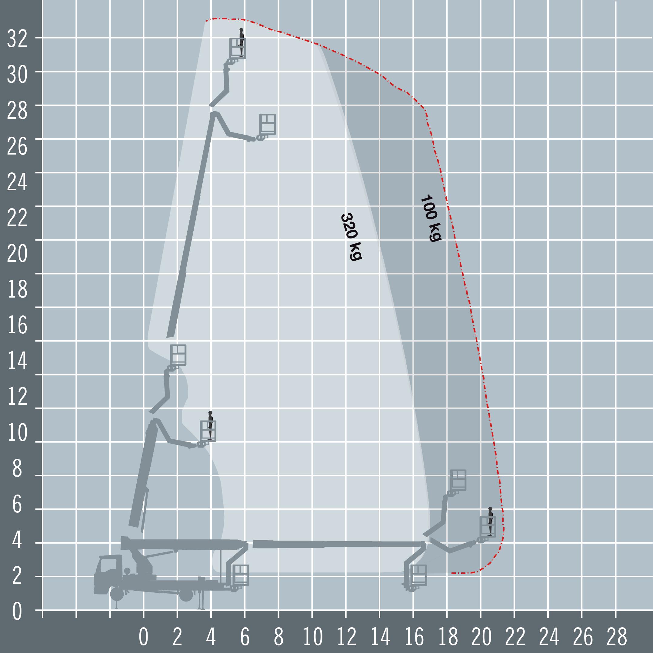 Ruthmann Steiger T330 diagram