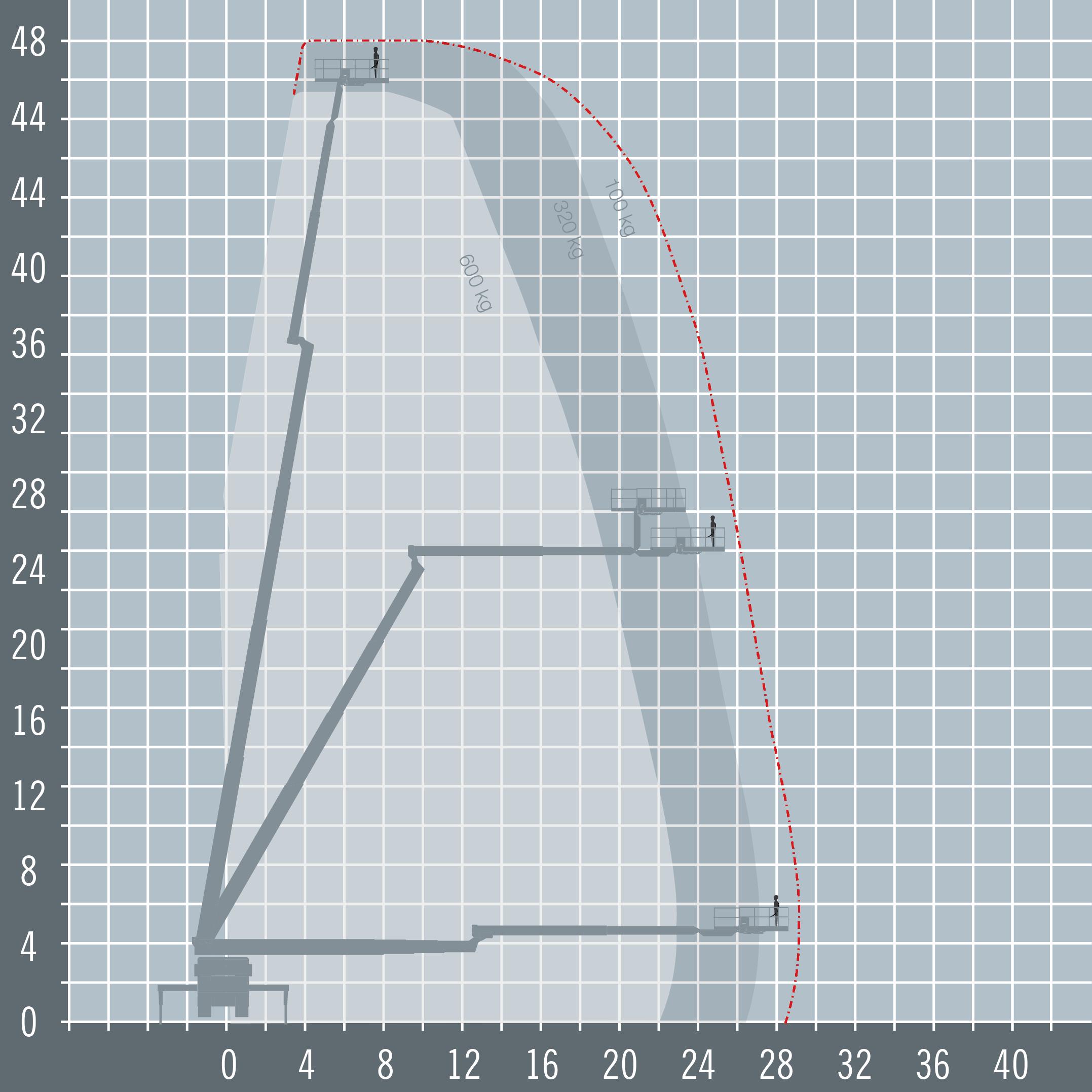 Ruthmann Steiger T480 diagram